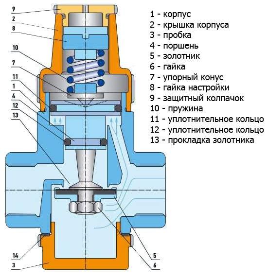 Как установить водопроводный редуктор