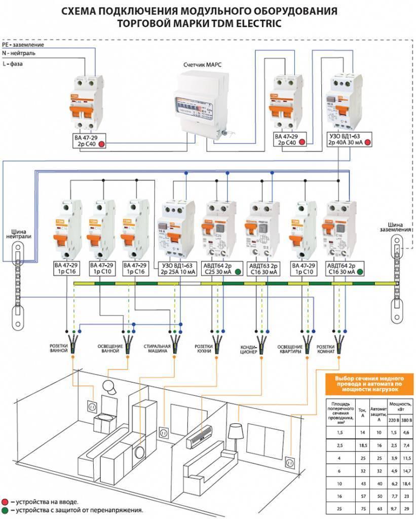 Схема электрического квартирного щитка — однофазный вариант