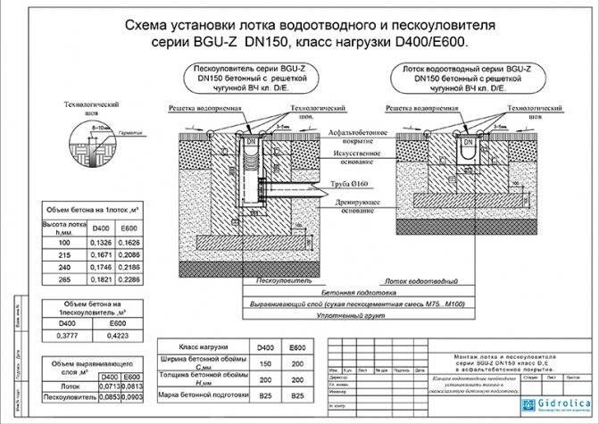 Способ монтажа водоотводных бетонных лотков