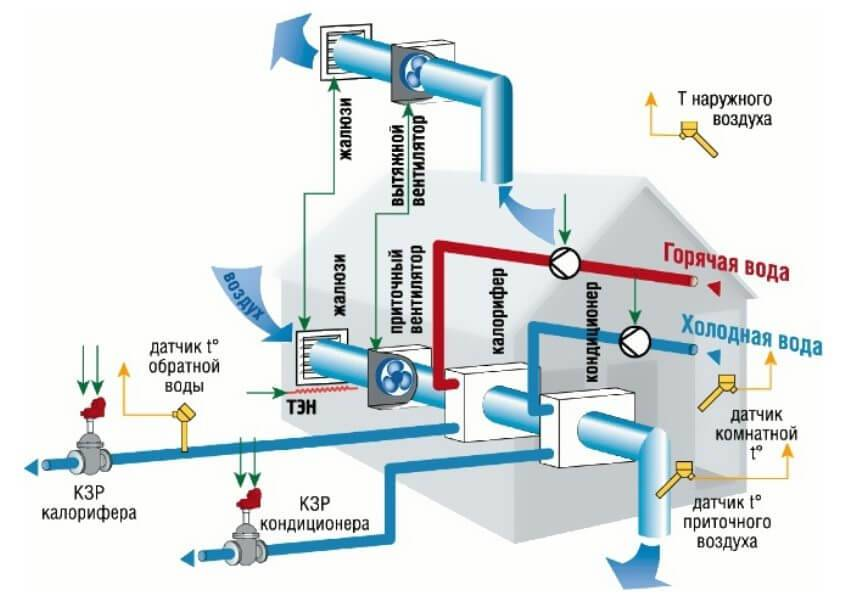 Калориферы для приточной вентиляции: виды, устройство и расчет мощности