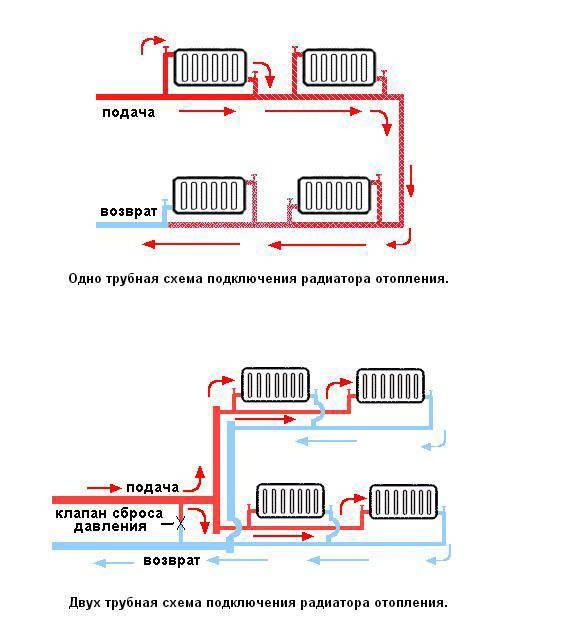 Способы подключения радиаторов отопления - возможные схемы и варианты