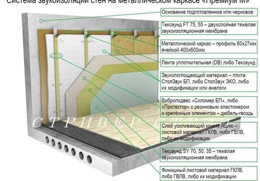 Звукоизоляция под штукатурку: шумоизоляция потолка и стен в квартире, использование современных материалов под гипсовую штукатурку