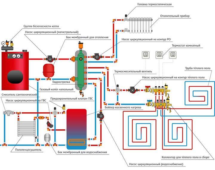 Подключение газового котла к системе отопления: схема, как правильно подключить напольный и навесной котел в частном доме