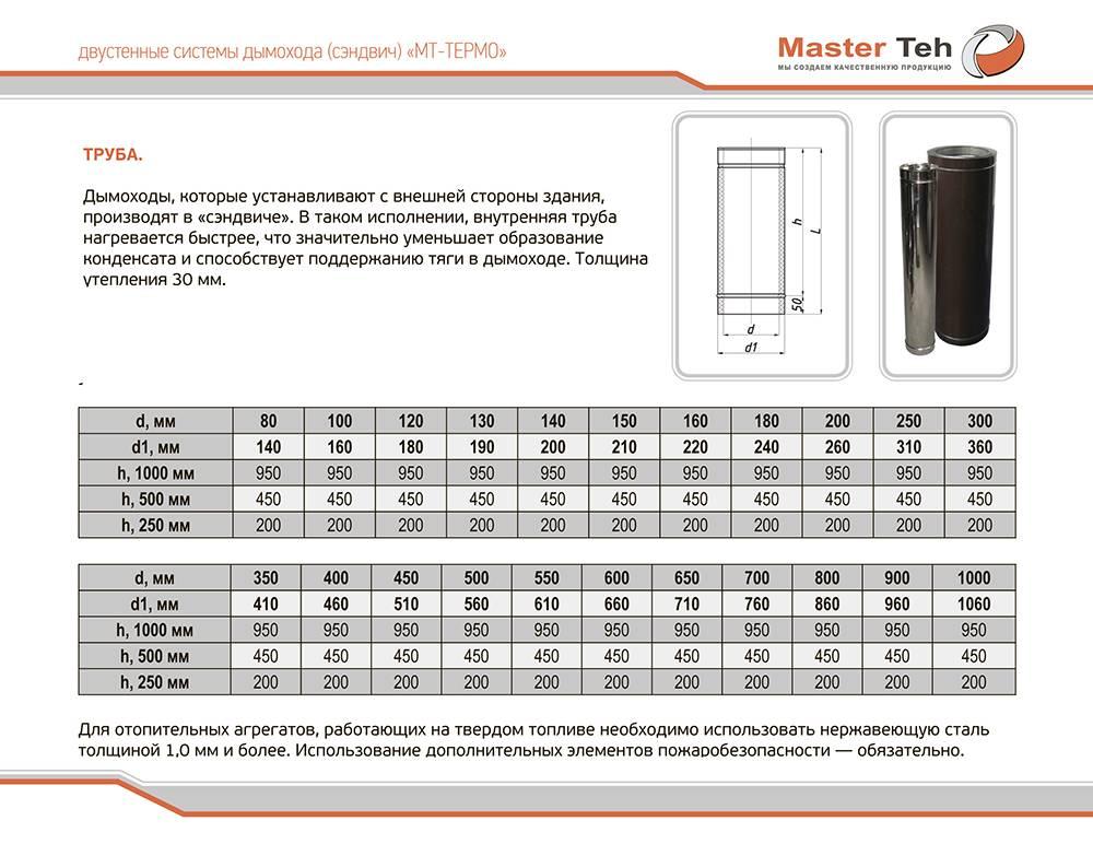 Сэндвич трубы для дымохода: достоинства, расчёт диаметра и особенности монтажа