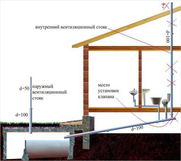 Вентиляция септика в частном доме: нужна ли она + советы по обустройству