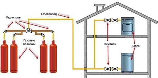 Расход пропана на отопление дома 100м2 | всё об отоплении
