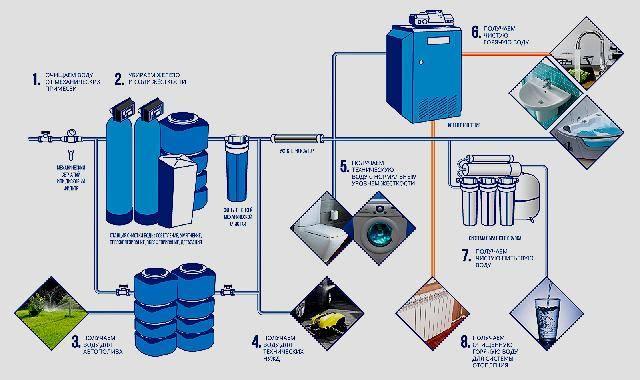 Фильтр воды для стиральной машины: виды, рейтинг лучших моделей