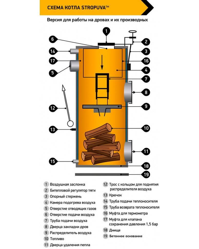 Твёрдотопливный котёл стропува: обзор, отзывы владельцев