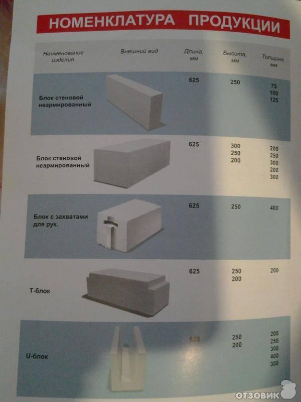 Газобетонные блоки: плюсы и минусы, особенности и производство