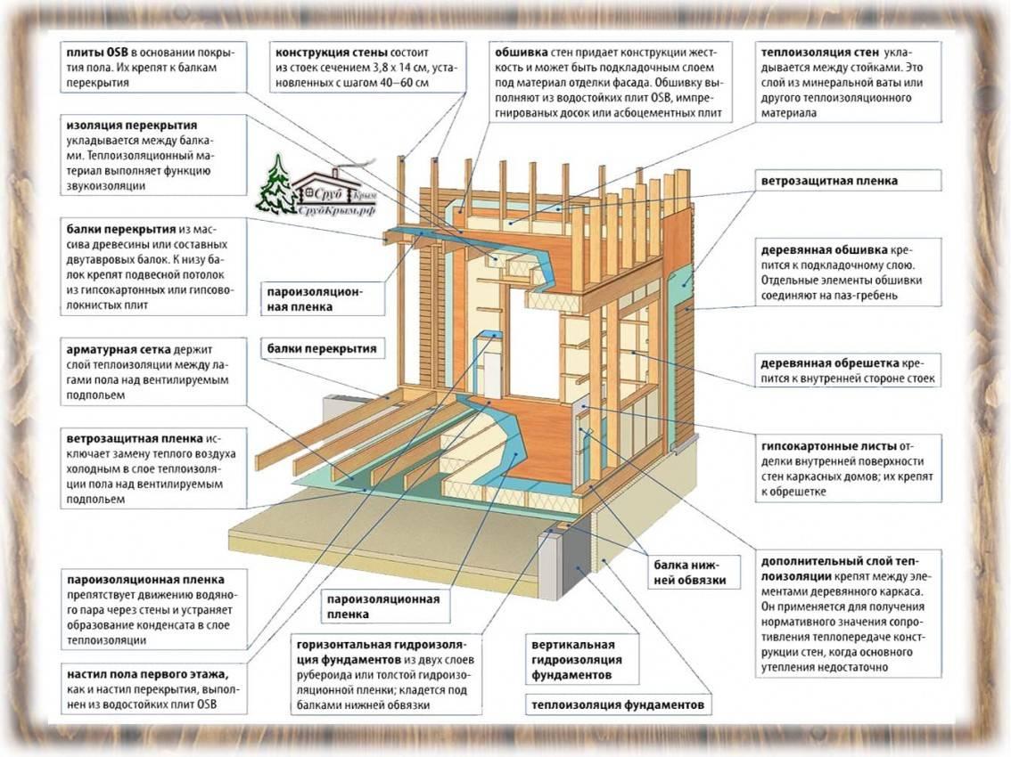 Фундамент для каркасного дома: какой лучше и как выбрать