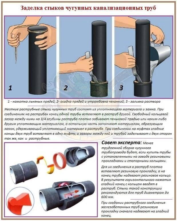 Лучшие герметики для труб
