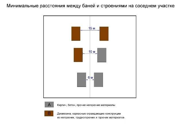 Расстояние от бани до забора и дома соседей - law-divorce.ru