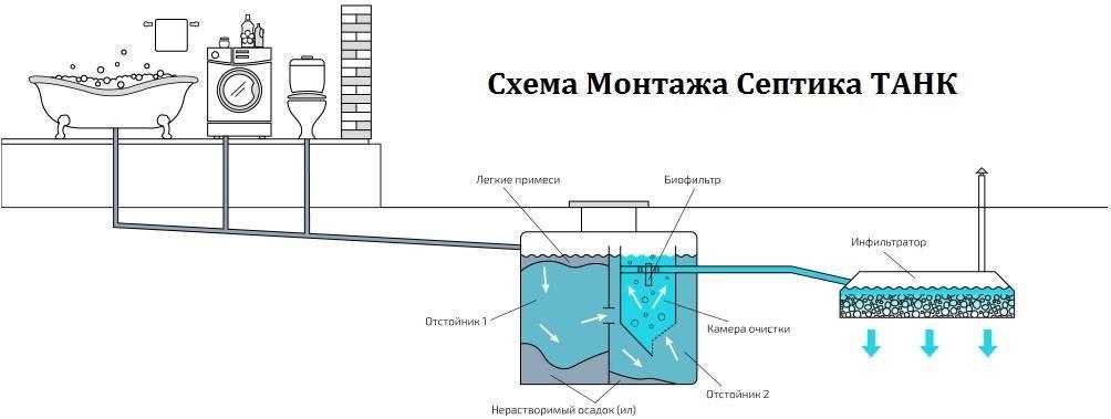 Напорная канализация устройство, характеристики, использование