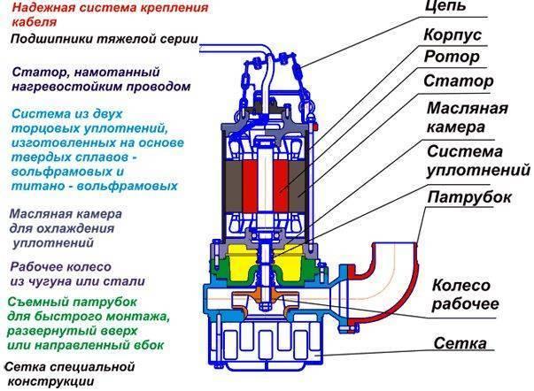 Насос «гном»: дренажный вариант 25-20, технические характеристики погружной продукции, фекальный продукт, отзывы о производителе