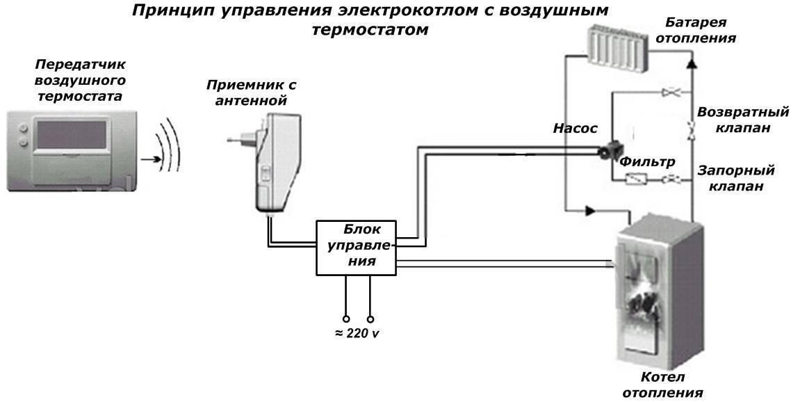 Терморегулятор для котла (регулятор отопления): как подключить и настроить?