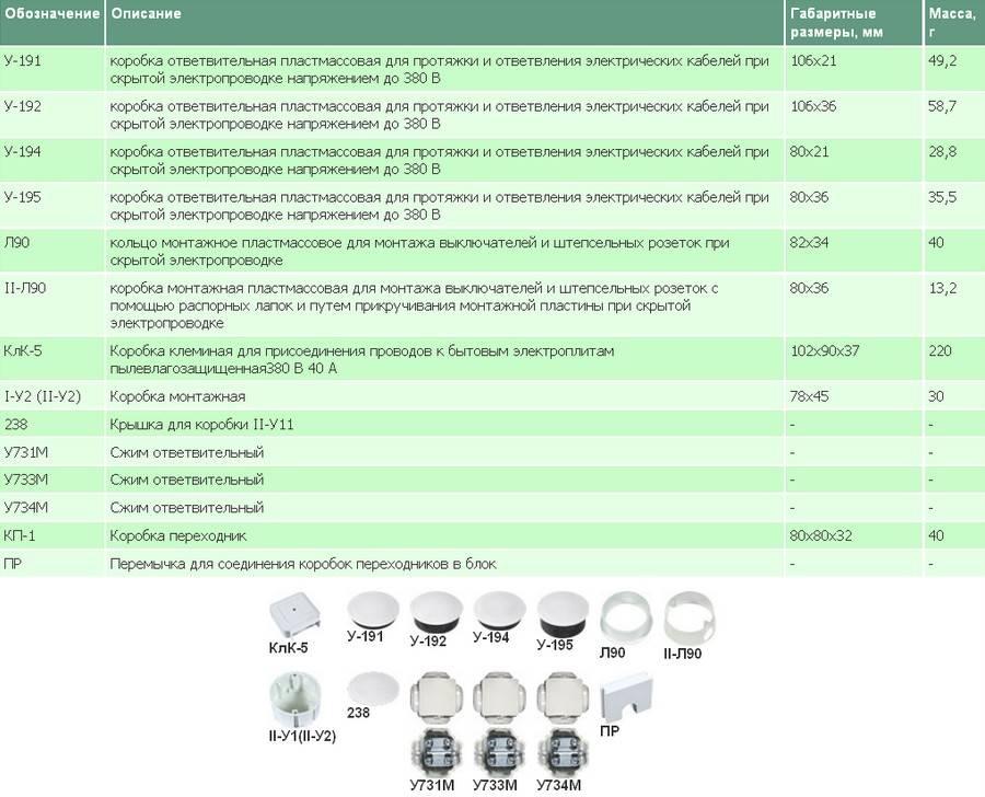 Распределительная коробка для электропроводки: виды, монтаж и способы соединения проводов