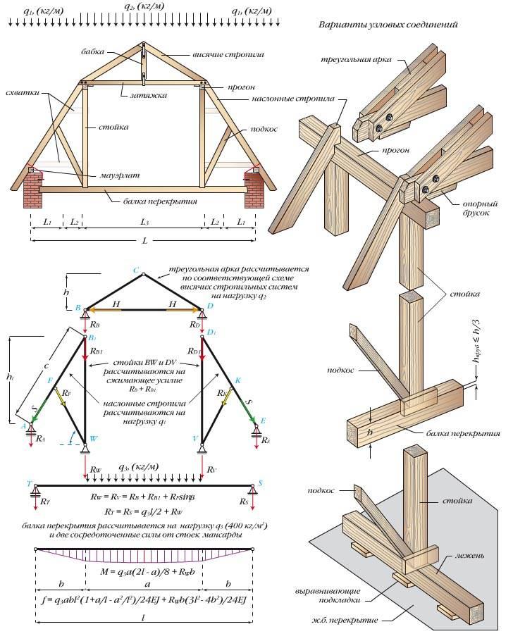 Онлайн калькулятор расчета угла наклона, стропильной системы и обрешетки двускатной крыши дома