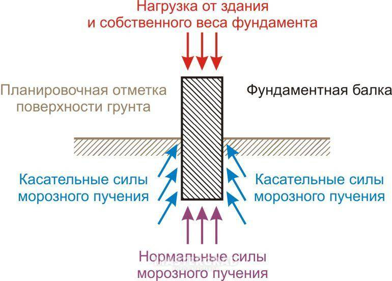 Морозное пучение грунта в основании фундамента частного дома