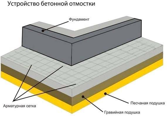 Марка бетона для отмостки - состав и пропорции смеси