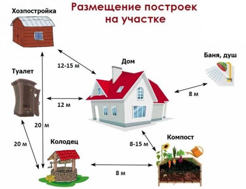 Сколько метров от забора можно строить дом: снипы, законы, требования