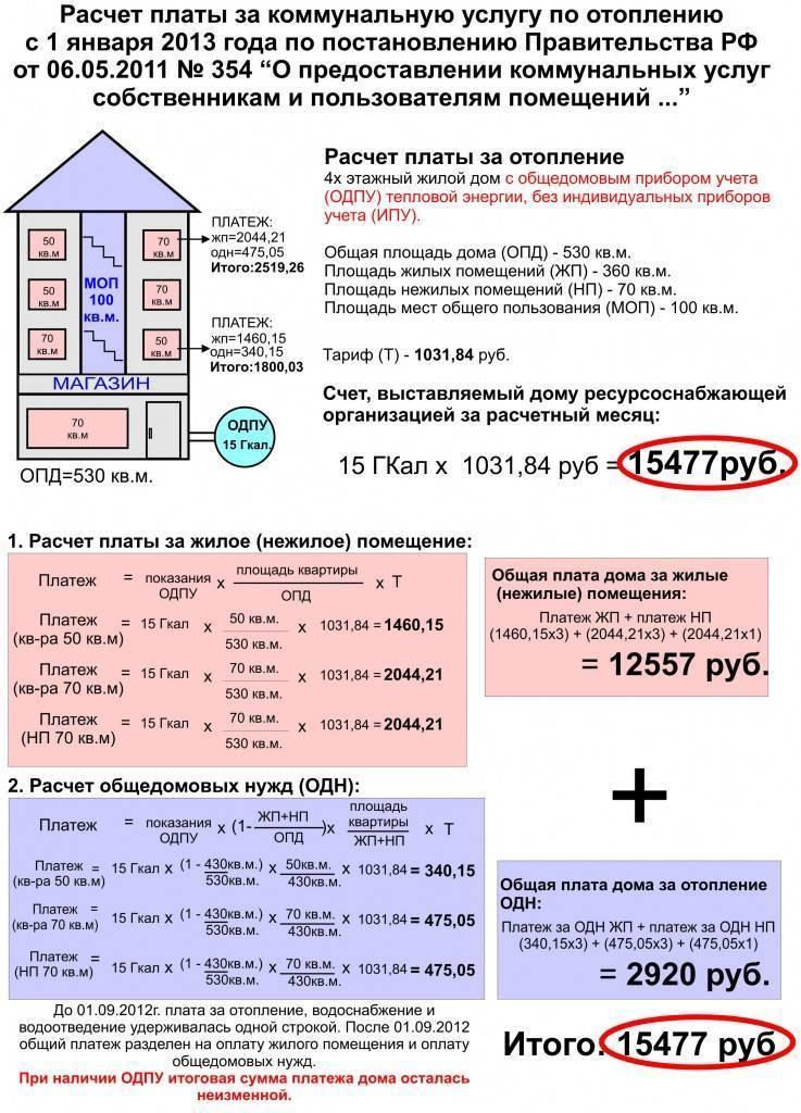 Как рассчитать отопление в квартире: начисление тарифов по новым правилам