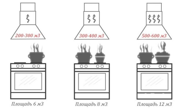 Как выбрать вытяжку на кухню? — виды вытяжек - правильно выбрать - все начинается с выбора.