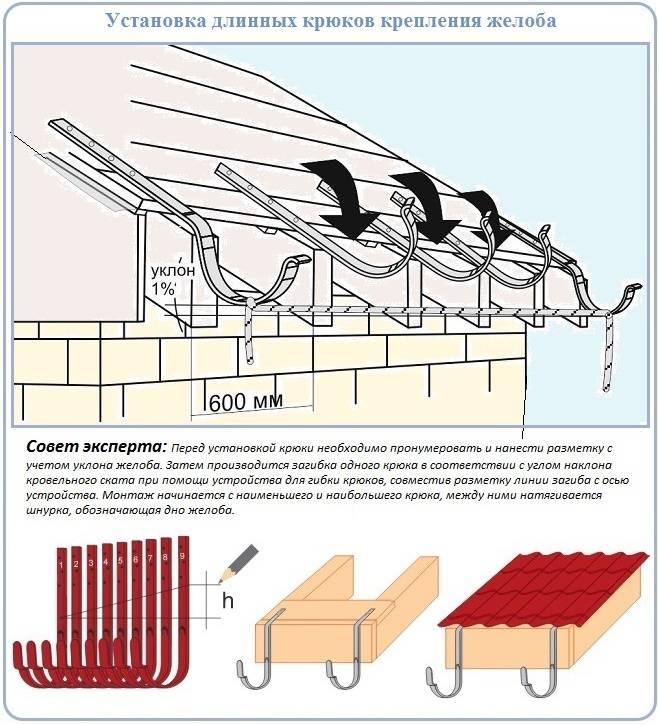 Как установить водостоки если крыша уже покрыта -