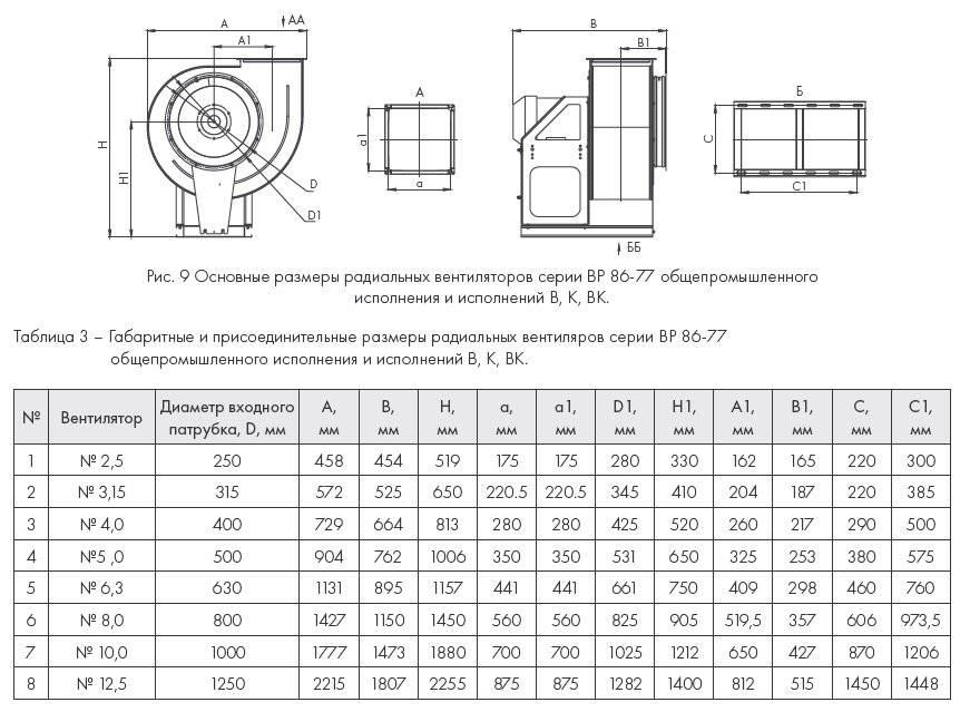 Конструкция и характеристики осевого и радиального вентиляторов: отличия, преимущества и недостатки