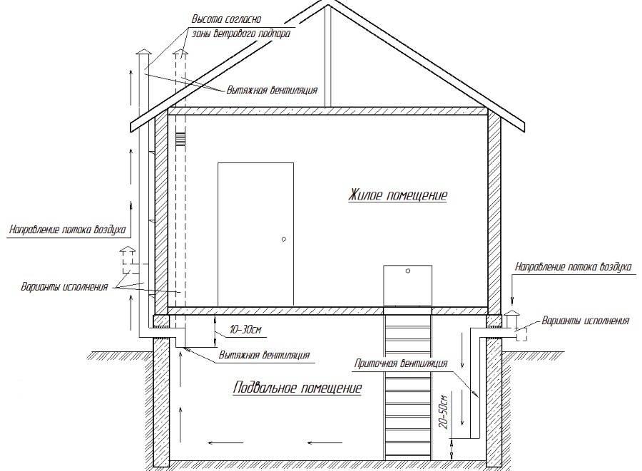 Как построить - конструкция и вентиляция подполья