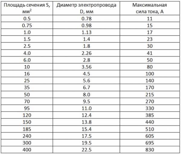 Формула площади поперечного сечения в физике