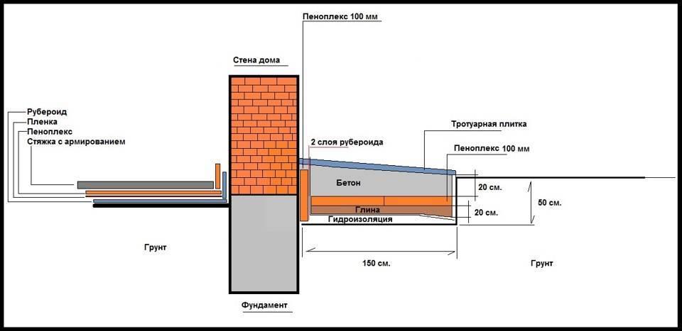 Калькулятор расчета толщины утеплителя (теплоизоляции) для стен