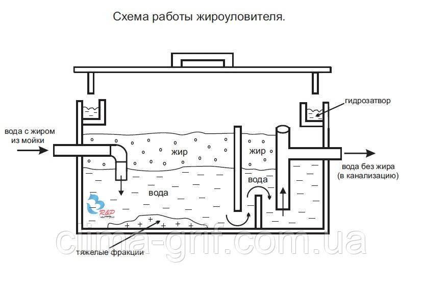 Жироуловители на канализацию конструкция   все о септиках