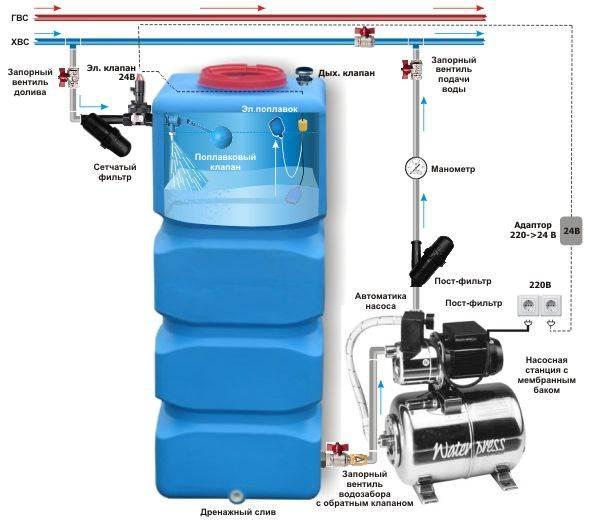 Насосная станция водоснабжения: конструкция, принцип работы + советы по выбору — инжи.ру