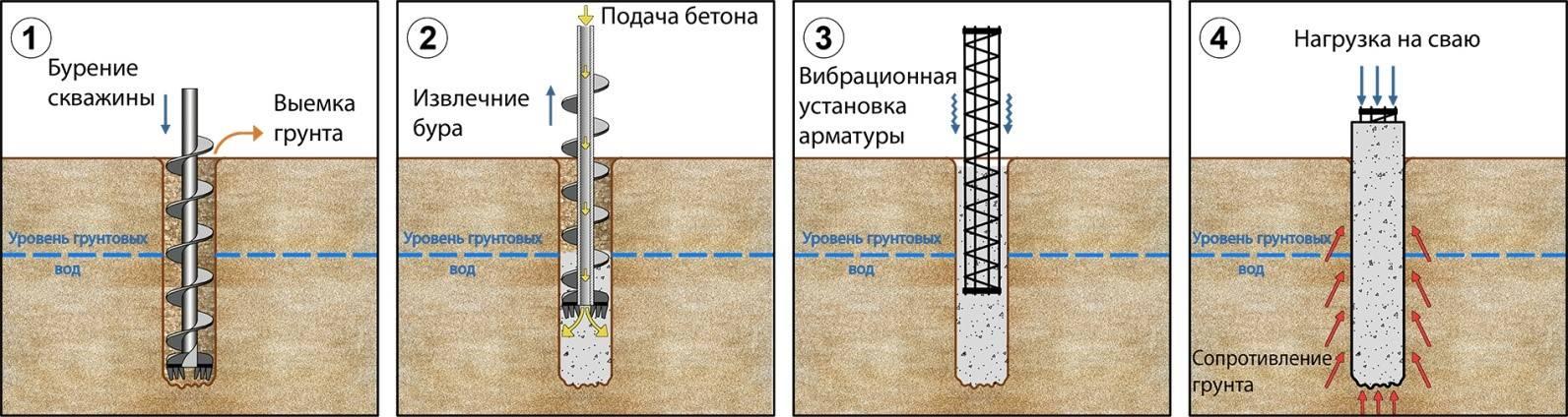 Устройство буроинъекционных свай  для усиления фундаментов