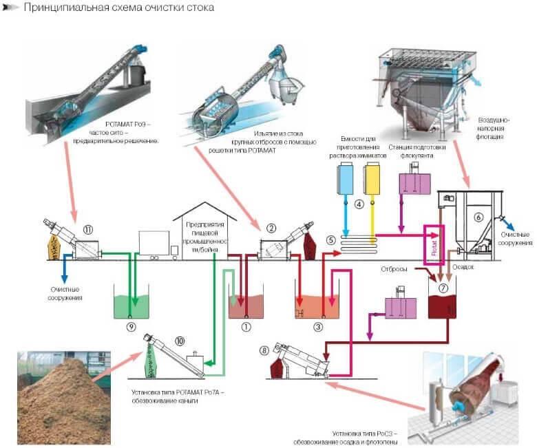 Очистка сточных вод канализации: методы и способы
