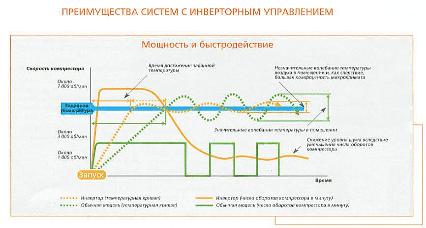 Особенности и принцип работы инверторного кондиционера