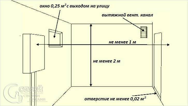 Правила установки газового котла в квартире и частном доме: нормы снип