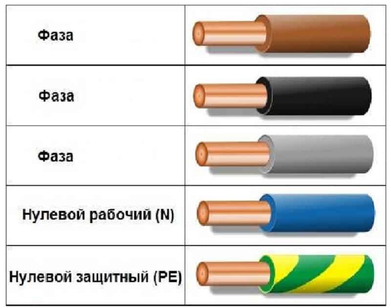 Цветовая маркировка проводов по пуэ - всё о электрике