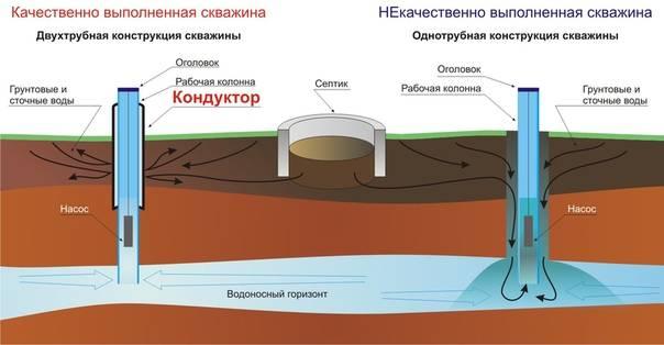 Методические рекомендации по организации и ведению мониторинга подземных вод на мелких групповых водозаборах и одиночных эксплуатационных скважинах, приказ минприроды россии (министерства природных ресурсов и экологии рф) от 25 июля 2000 года