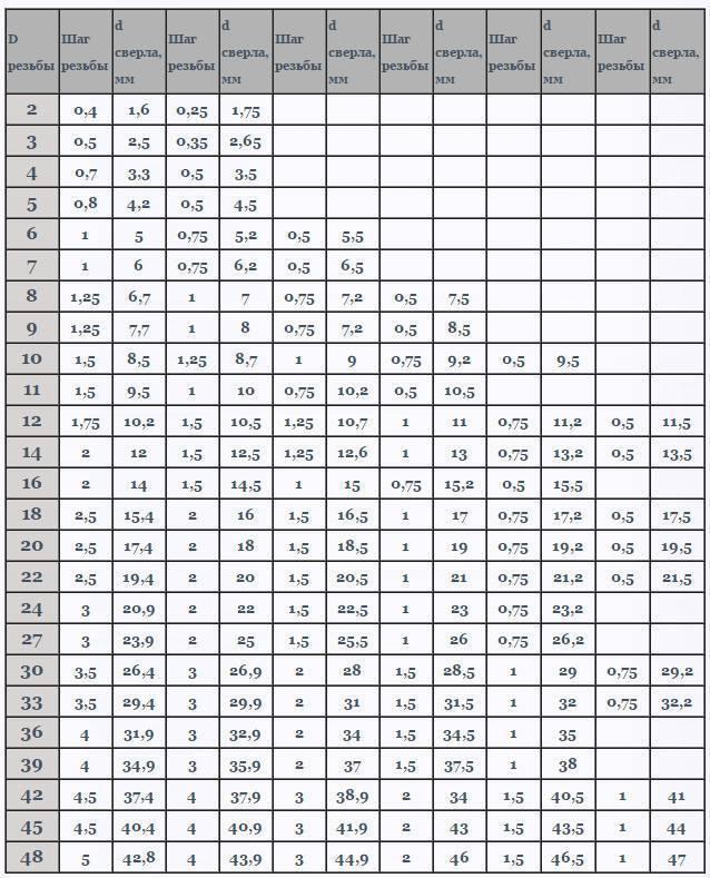 Диаметр сверла под резьбу: таблица размеров по гост   строительный вестник