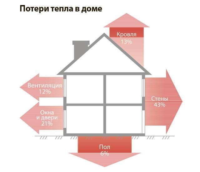 Как уменьшить теплопотери через окна -