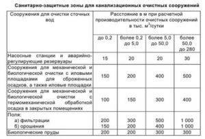 Санитарная классификация предприятий. размеры санитарно-защитных зон