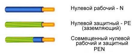 Что такое фаза в электричестве — назначение фазного и нулевого провода