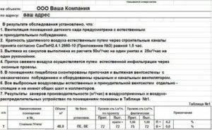 Акт комиссионного осмотра помещения. проверка вентиляции школы - права россиян