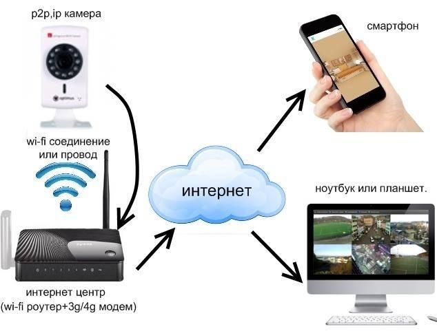 Преимущества и проблемы облачного сервиса видеонаблюдения