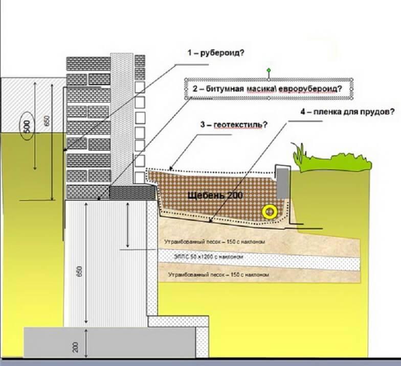Цоколь деревянного дома: варианты конструкции (из бруса, кирпича, блоков, камня, бетона и т.д.), фото, достоинства и недостатки, стоимость строительства