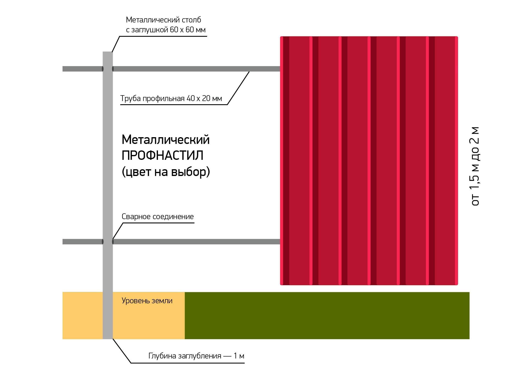Толщина профлиста для забора: какую лучше выбрать и какой должна быть толщина профнастила? оптимальные варианты для забора высотой 2 метра