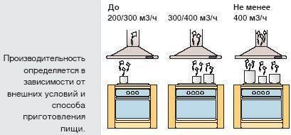 Какое должно быть расстояние от плиты до вытяжки?