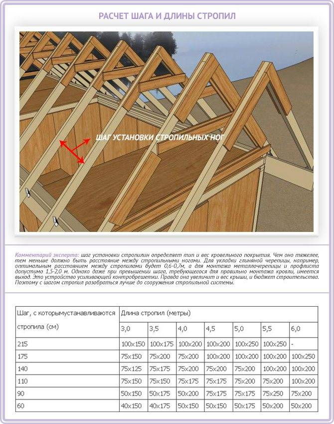 Чертеж двухскатной крыши своими руками: фото и пошаговая инструкция, расчеты на онлайн калькуляторе, схема стропильной системы