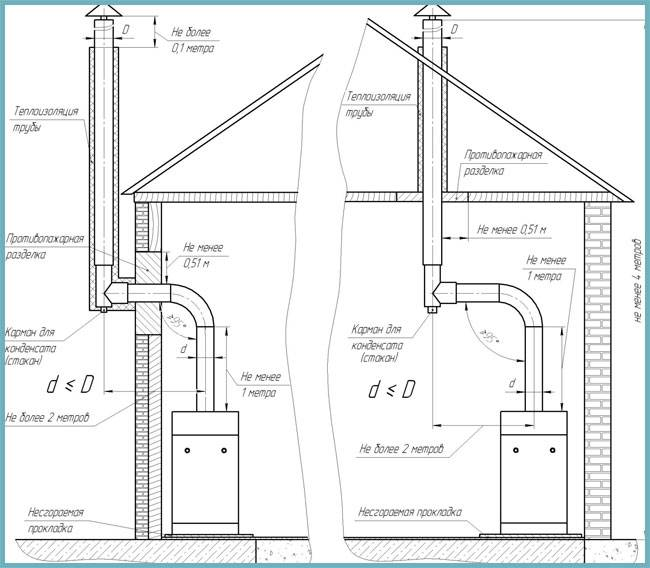 Как сделать вытяжку для газового котла в частном доме